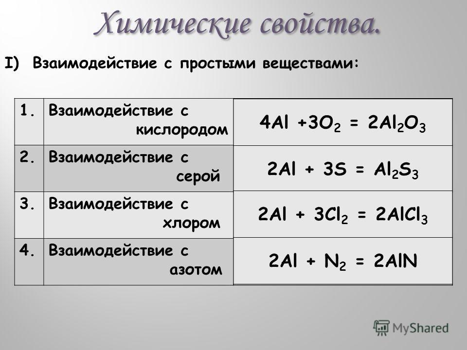 Химические свойства. I) Взаимодействие с простыми веществами: 1. Взаимодействие с кислородом 2. Взаимодействие с серой 3. Взаимодействие с хлором 4. Взаимодействие с азотом 4Al +3O 2 = 2Al 2 O 3 2Al + 3S = Al 2 S 3 2Al + 3Cl 2 = 2AlCl 3 2Al + N 2 = 2