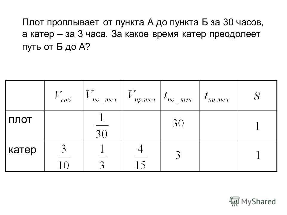 Плот проплывает от пункта А до пункта Б за 30 часов, а катер – за 3 часа. За какое время катер преодолеет путь от Б до А? плот катер
