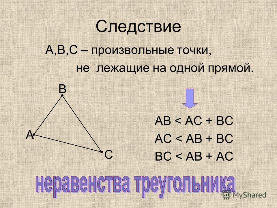 Следствие А,В,С – произвольные точки, не лежащие на одной прямой. АВ < АС + ВС АС < АВ + ВС ВС < АВ + АС А В С
