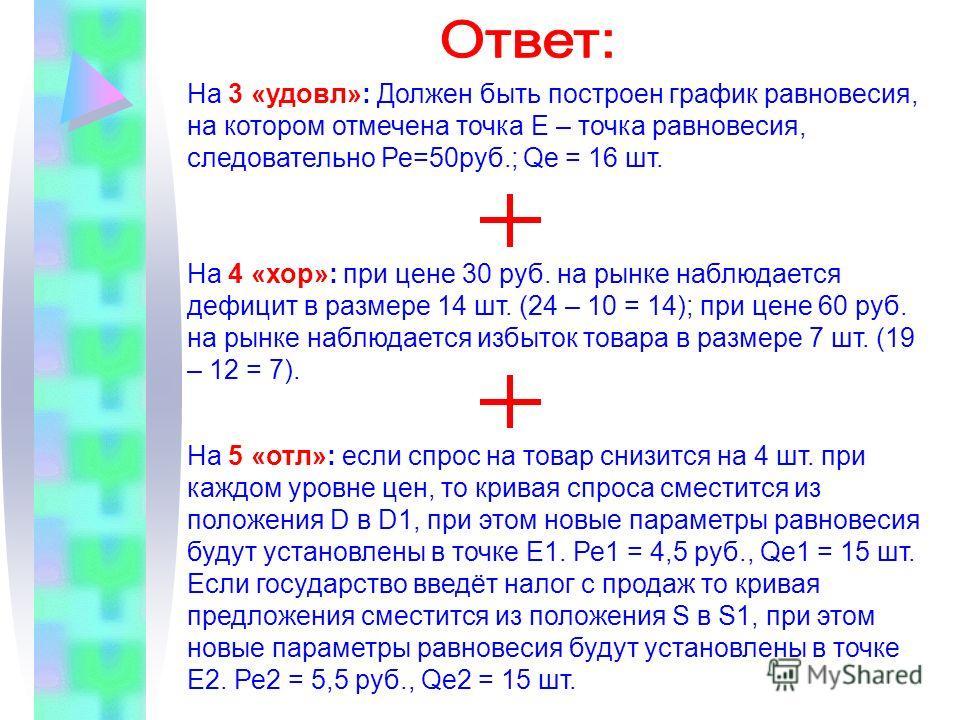 На 3 «удовл»: Должен быть построен график равновесия, на котором отмечена точка Е – точка равновесия, следовательно Ре=50 руб.; Qе = 16 шт. На 4 «хор»: при цене 30 руб. на рынке наблюдается дефицит в размере 14 шт. (24 – 10 = 14); при цене 60 руб. на