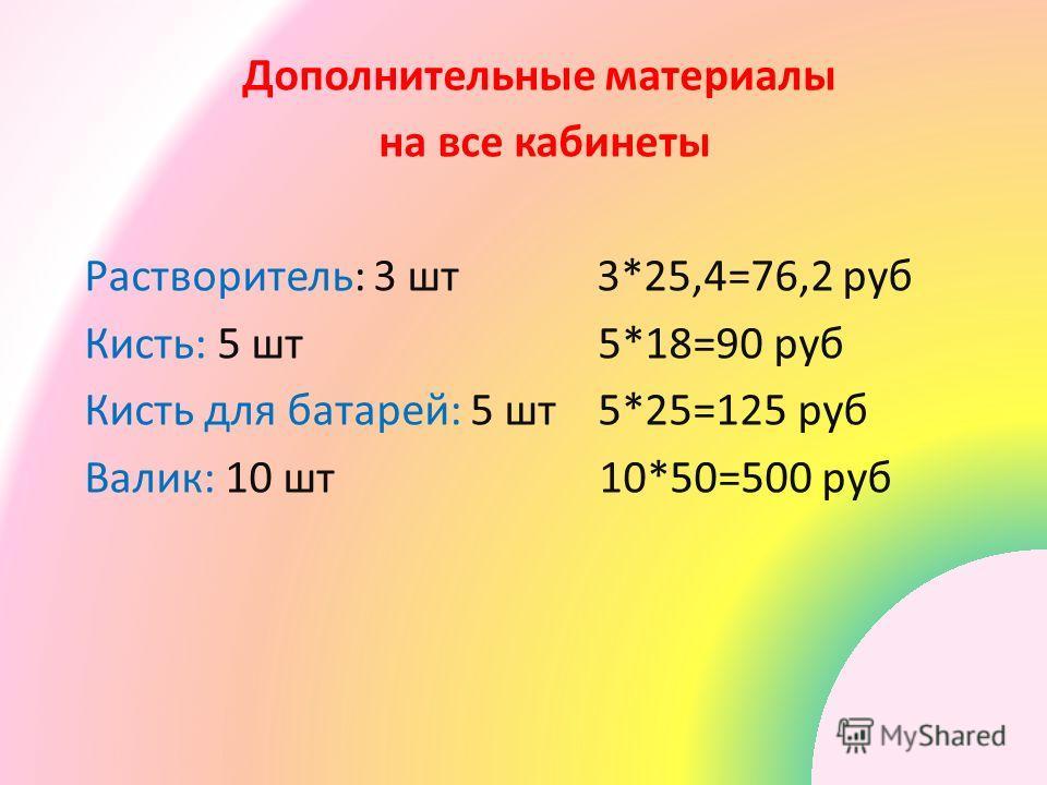 Дополнительные материалы на все кабинеты Растворитель: 3 шт 3*25,4=76,2 руб Кисть: 5 шт 5*18=90 руб Кисть для батарей: 5 шт 5*25=125 руб Валик: 10 шт 10*50=500 руб