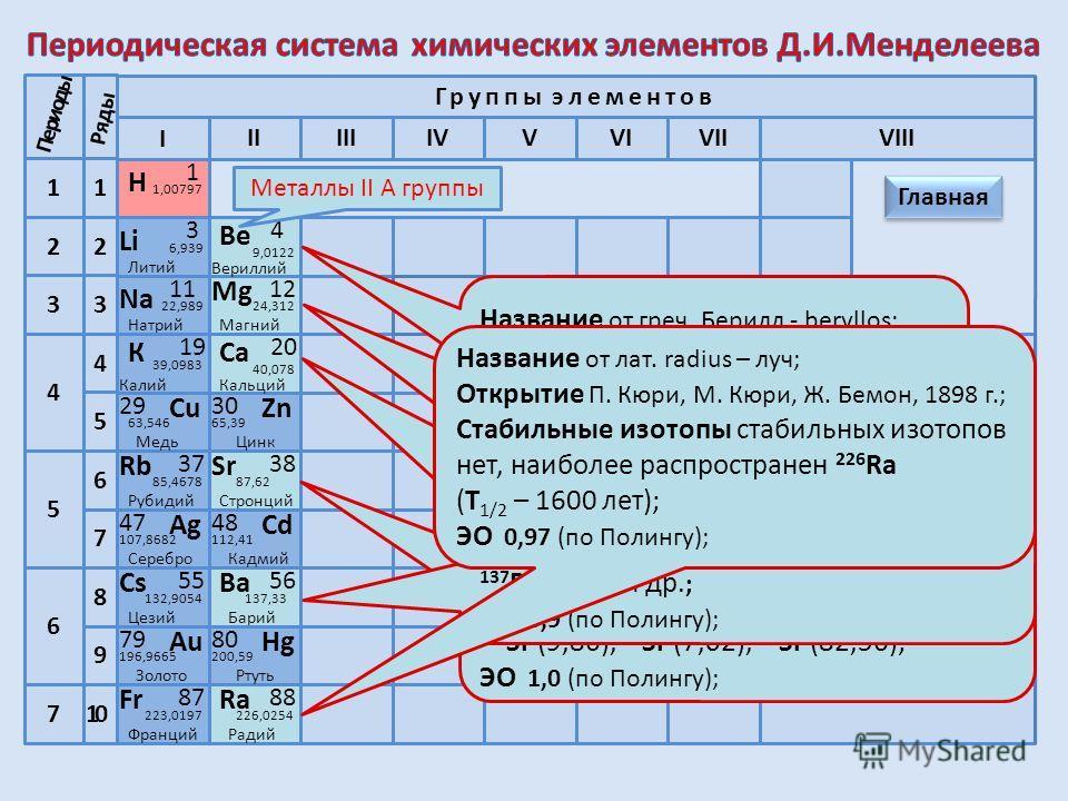 Металлы – химические элементы Общая характеристика Ме Строение атомов Ме Строение атома Mg Нахождение в природе Металлы – простые вещества Строение металлов Физические свойства Химические свойства Са Биологическое значение Проверь себя Применение мет
