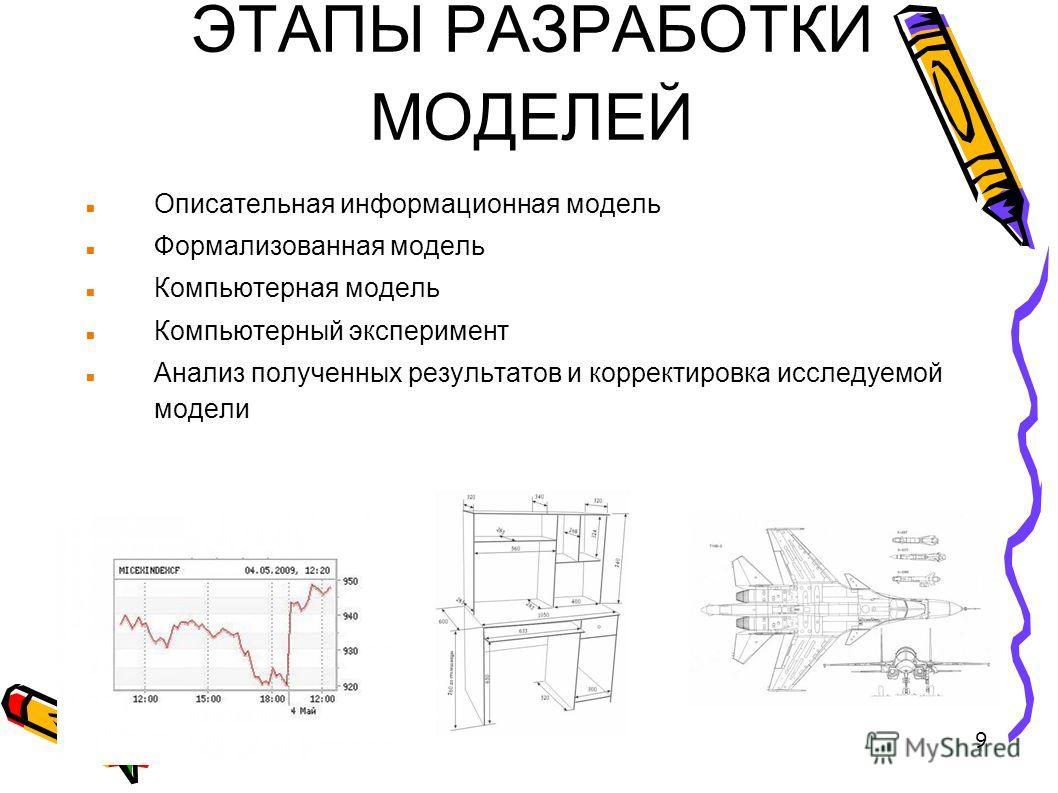 9 ЭТАПЫ РАЗРАБОТКИ МОДЕЛЕЙ Описательная информационная модель Формализованная модель Компьютерная модель Компьютерный эксперимент Анализ полученных результатов и корректировка исследуемой модели
