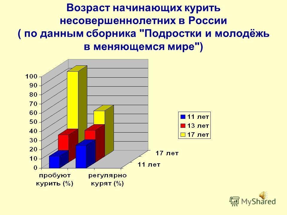 Результаты опроса среди учащихся 9 – 11 классов Пробовал ли ты курить? ответ 20062007 да 62%82% Нет 38%18% Куришь ли ты сейчас? ответ 20062007 Да 16%14% Нет 68%76% Иногда 9%8% Бросил 7%2%