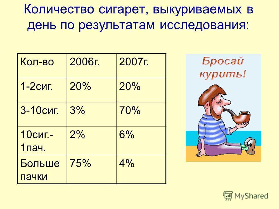 Возраст начинающих курить несовершеннолетних в России ( по данным сборника Подростки и молодёжь в меняющемся мире)
