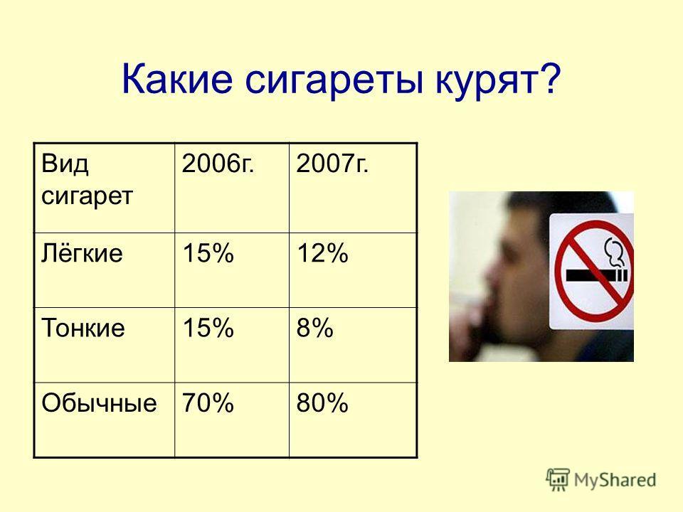 Количество сигарет, выкуриваемых в день по результатам исследования: Кол-во 2006 г.2007 г. 1-2 сиг.20% 3-10 сиг.3%70% 10 сиг.- 1 патч. 2%6% Больше патчки 75%4%