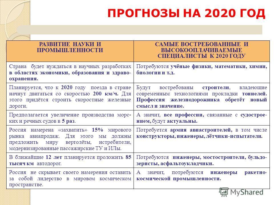 ПРОГНОЗЫ НА 2020 ГОД РАЗВИТИЕ НАУКИ И ПРОМЫШЛЕННОСТИ САМЫЕ ВОСТРЕБОВАННЫЕ И ВЫСОКООПЛАЧИВАЕМЫЕ СПЕЦИАЛИСТЫ К 2020 ГОДУ Страна будет нуждаться в научных разработках в областях экономики, образования и здраво- охранения. Потребуются учёные физики, мате