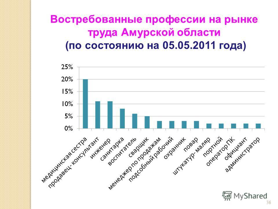 36 Востребованные профессии на рынке труда Амурской области (по состоянию на 05.05.2011 года)