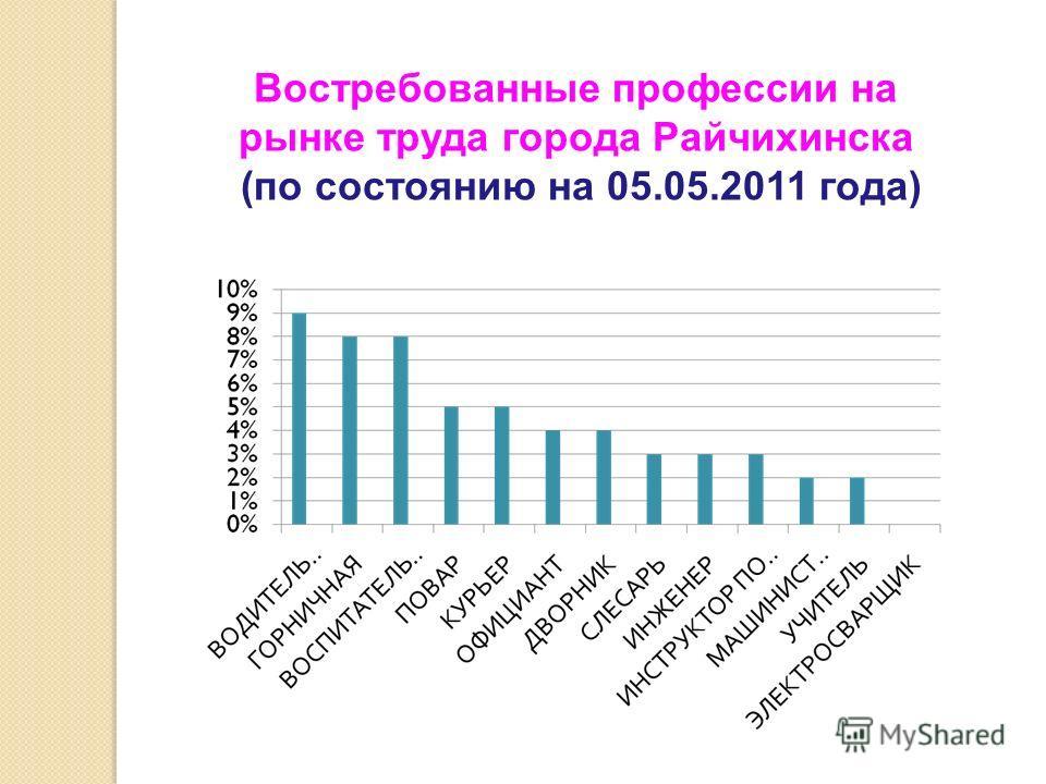 Востребованные профессии на рынке труда города Райчихинска (по состоянию на 05.05.2011 года)