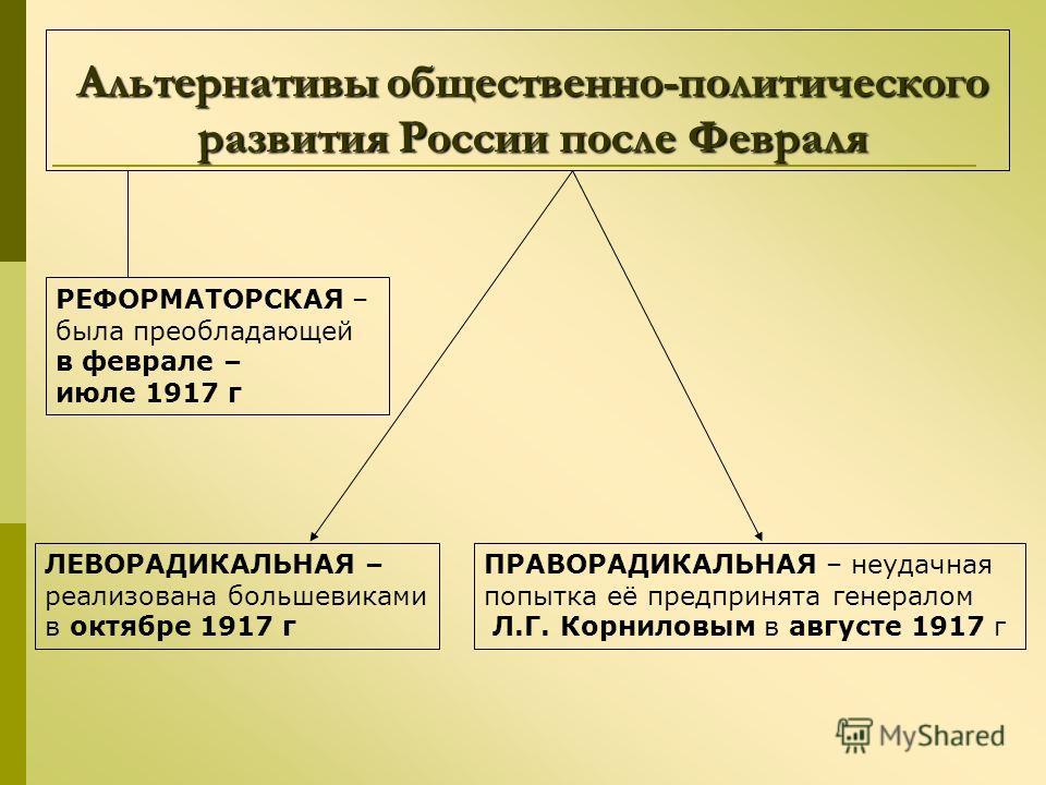 Альтернативы общественно-политического развития России после Февраля Альтернативы общественно-политического развития России после Февраля РЕФОРМАТОРСКАЯ – была преобладающей в феврале – июле 1917 г ЛЕВОРАДИКАЛЬНАЯ – реализована большевиками в октябре
