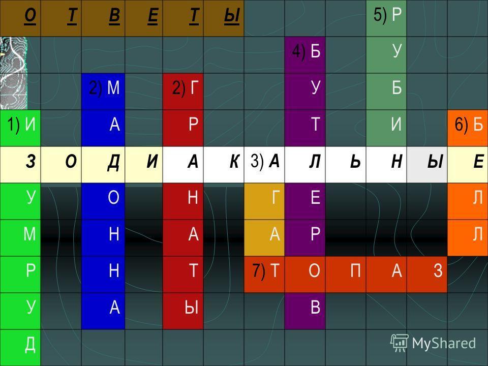 ОТВЕТЫ 5) Р 4) БУ 2) М2) ГУБ 1) ИАРТИ6) Б ЗОДИАК 3) АЛЬНЫЕ УОНГЕЛ МНААРЛ РНТ7) ТОПАЗ УАЫВ Д