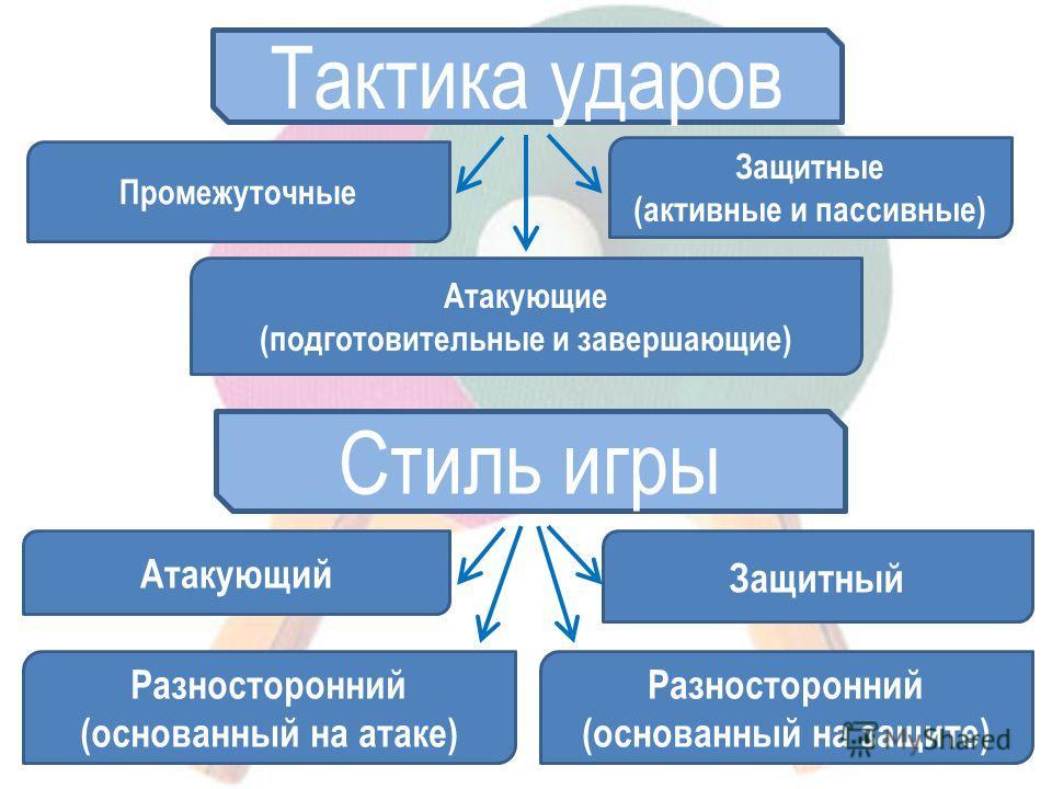 Тактика ударов Промежуточные Атакующие (подготовительные и завершающие) Защитные (активные и пассивные) Стиль игры Атакующий Защитный Разносторонний (основанный на атаке) Разносторонний (основанный на защите)