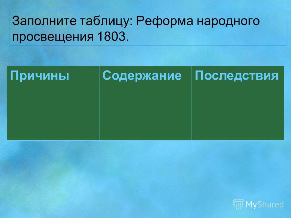 Заполните таблицу: Реформа народного просвещения 1803. Причины СодержаниеПоследствия