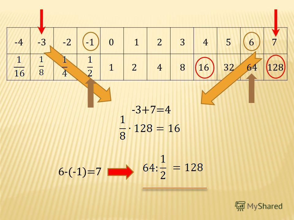 128 -37 -3+7=4 4 16 -4-2012356 64 6-(-1)=7 321248