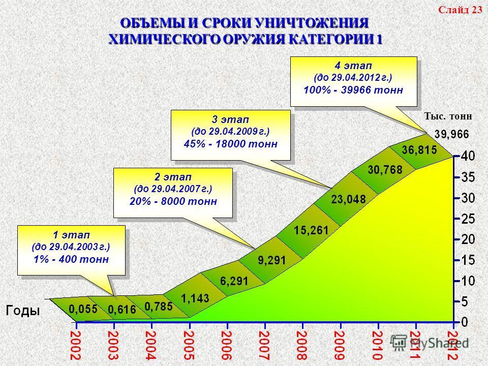 Слайд 23 ОБЪЕМЫ И СРОКИ УНИЧТОЖЕНИЯ ХИМИЧЕСКОГО ОРУЖИЯ КАТЕГОРИИ 1 Тыс. тонн 1 этап (до 29.04.2003 г.) 1% - 400 тонн 1 этап (до 29.04.2003 г.) 1% - 400 тонн 2 этап (до 29.04.2007 г.) 20% - 8000 тонн 2 этап (до 29.04.2007 г.) 20% - 8000 тонн 3 этап (д