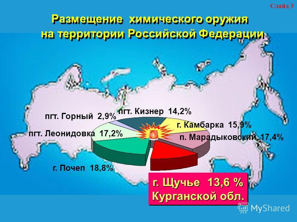 Размещение химического оружия на территории Российской Федерации г. Щучье 13,6 % Курганской обл. г. Щучье 13,6 % Курганской обл. г. Почеп 18,8% пгт. Леонидовка 17,2% пгт. Горный 2,9% пгт. Кизнер 14,2% г. Камбарка 15,9% п. Марадыковский 17,4% Слайд 3