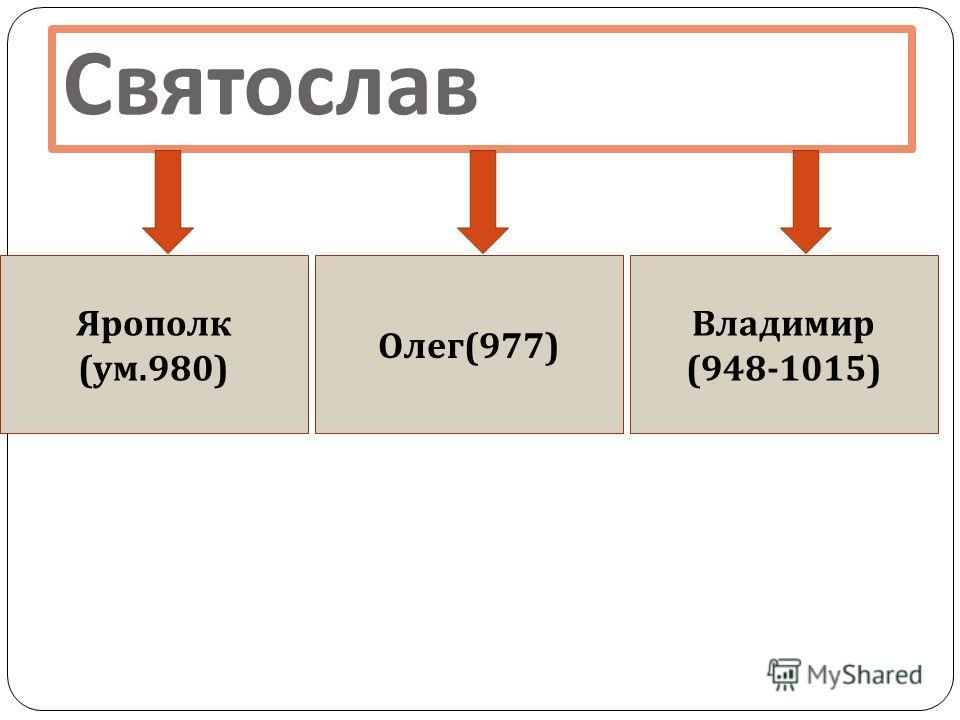 Святослав Ярополк ( ум.980) Олег (977) Владимир (948-1015)