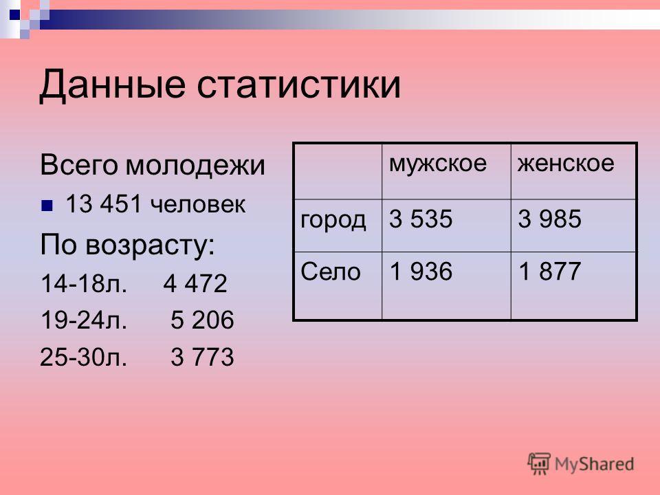 Данные статистики Всего молодежи 13 451 человек По возрасту: 14-18 л. 4 472 19-24 л. 5 206 25-30 л. 3 773 мужское женское город 3 5353 985 Село 1 9361 877
