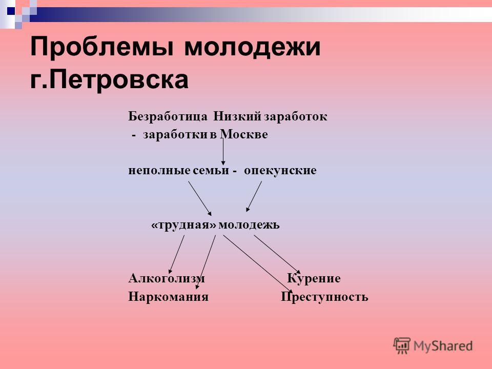 Проблемы молодежи г.Петровска Безработица Низкий заработок - заработки в Москве неполные семьи - опекунские « трудная » молодежь Алкоголизм Курение Наркомания Преступность