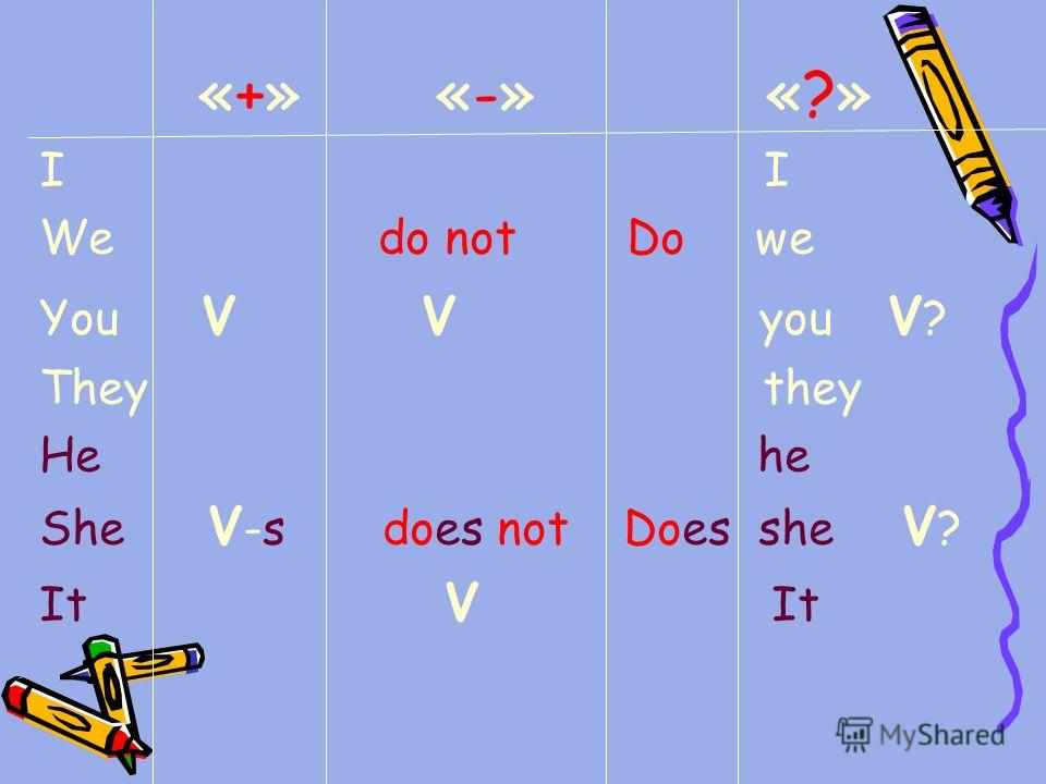 «+» «-» «?» I We do not Do we You V V you V ? They they He he She V -s does not Does she V ? It V It