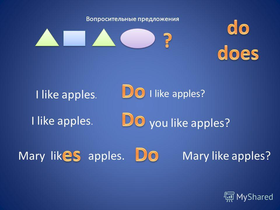 Вопросительные предложения I like apples. I like apples? I like apples. you like apples? Mary likapples.Mary like apples?