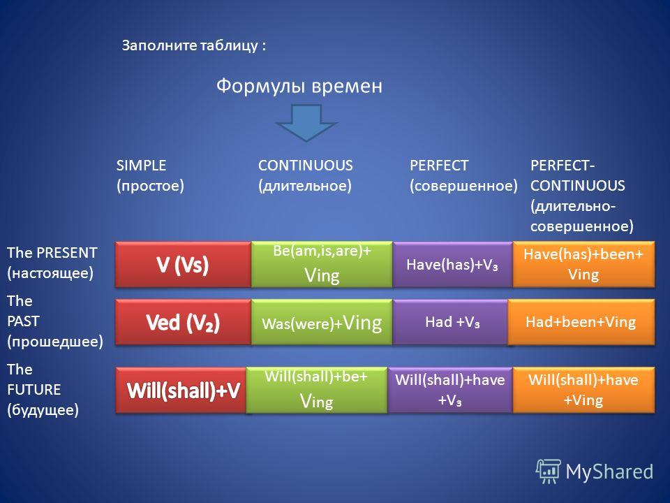 Формулы времен SIMPLE (простое) СONTINUOUS (длительное) PERFECT (совершенное) PERFECT- CONTINUOUS (длительно- совершенное) The PRESENT (настоящее) The PAST (прошедшее) The FUTURE (будущее) Be(am,is,are)+ V ing Was(were)+ Ving Will(shall)+be+ V ing Wi
