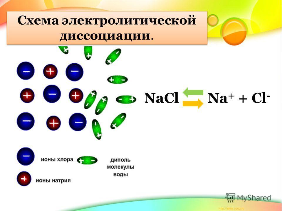 NaCl Na + + Cl - Схема электролитической диссоциации.
