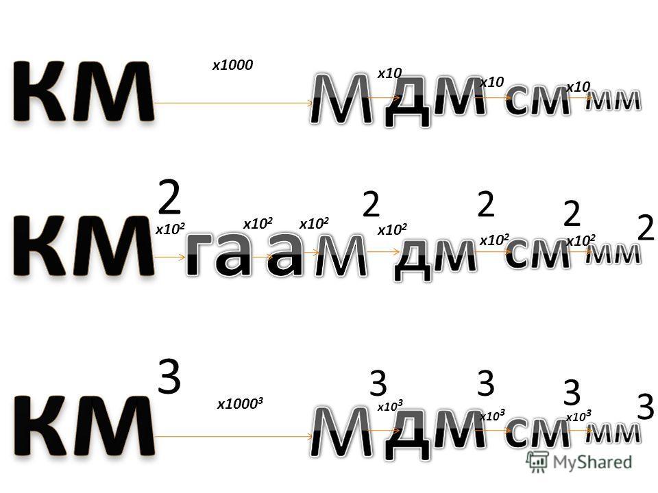2 х 1000 х 1000 3 3 х 10 2 22 2 2 х 10 х 10 3 3 3 3 3 х 10 2