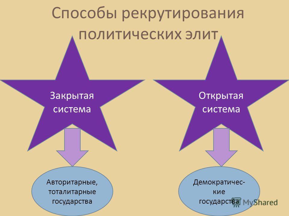 Способы рекрутирования политических элит Закрытая система Открытая система Авторитарные, тоталитарные государства Демократичес - кие государства