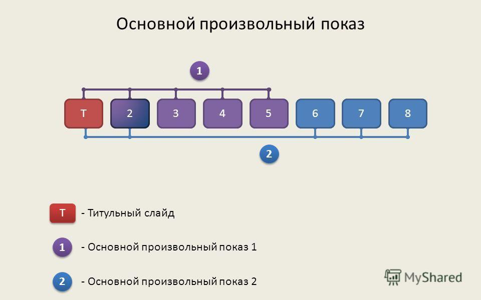 Немножко теории Основной произвольный показ Произвольный показ с гиперссылками Произвольный показ с гиперссылками по нескольким отдельным презентациям Произвольный показ с гиперссылками по одной презентации