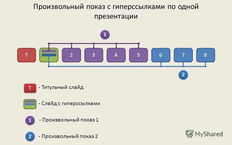 Произвольный показ с гиперссылками по нескольким отдельным презентациям 1 1 1234 2 2 123 - Слайд с гиперссылками 1 1 - Презентация 1 2 2 - Презентация 2 - Титульный слайд Т Т Т