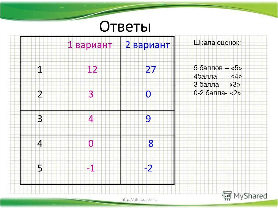 http://aida.ucoz.ru Ответы 1 вариант 2 вариант 1 12 27 2 3 0 3 4 9 4 0 8 5 -2 Шкала оценок: 5 баллов – «5» 4 балла – «4» 3 балла - «3» 0-2 балла- «2»