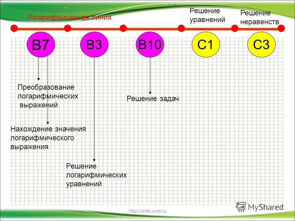 http://aida.ucoz.ru В7 В10С1С3В3 Логарифмическая линия Решение уравнений Решение неравенств Преобразование логарифмических выражений Нахождение значения логарифмического выражения Решение логарифмических уравнений Решение задач