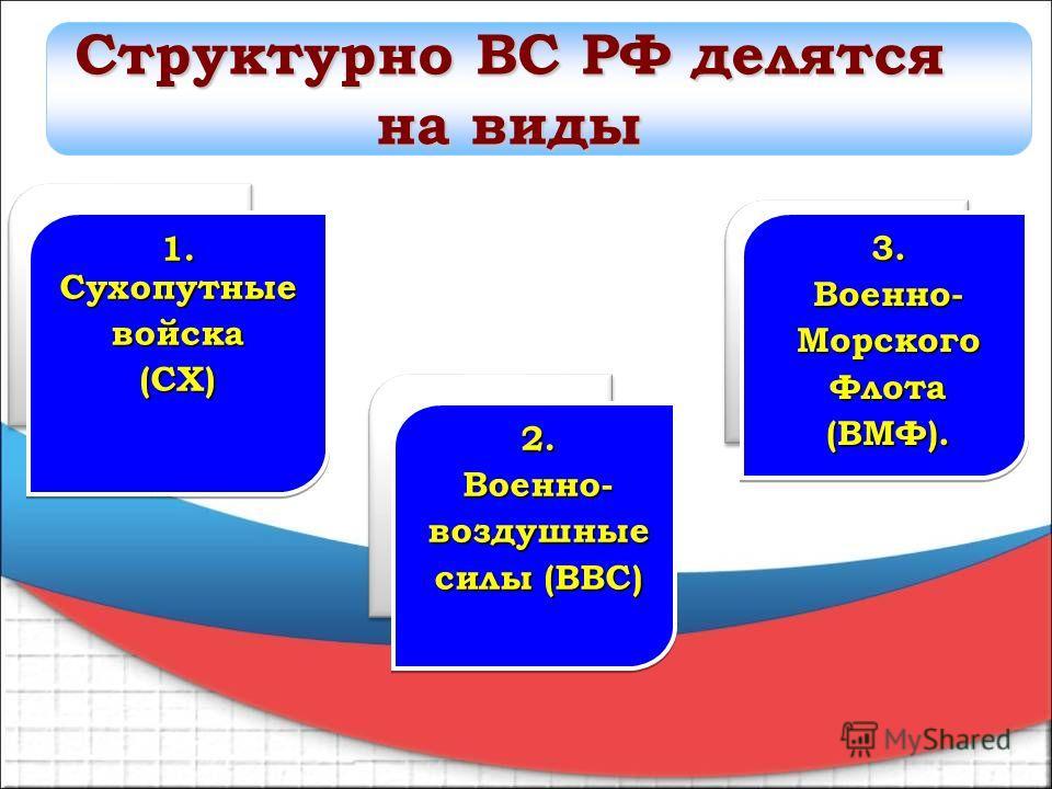 1. Сухопутные войска(СХ) войска(СХ)3.Военно-Морского Флота(ВМФ).3.Военно-Морского Флота(ВМФ). 2.Военно-воздушные силы (ВВС) 2.Военно-воздушные Структурно ВС РФ делятся на виды
