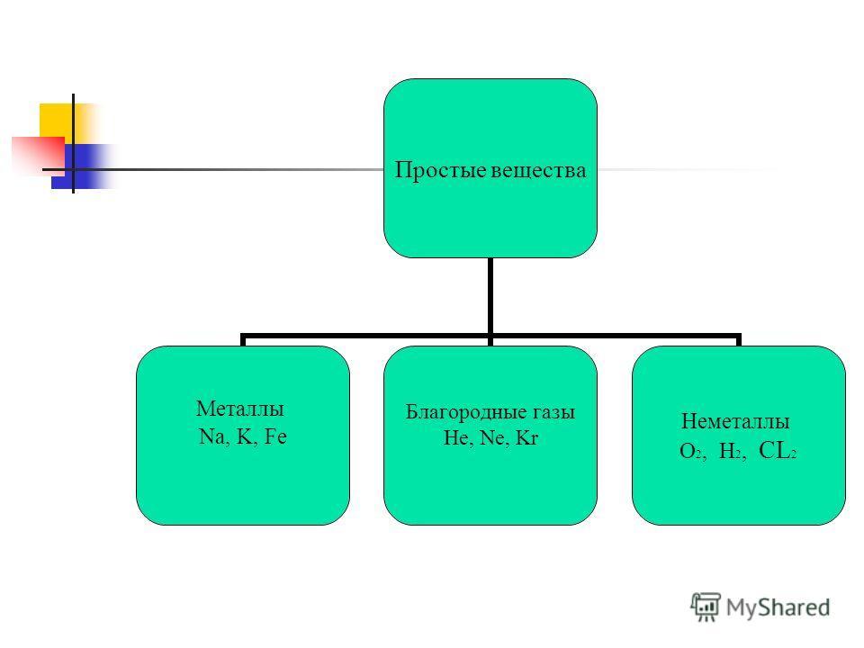 Простые вещества Металлы Na, K, Fe Благородные газы He, Ne, Kr Неметаллы О2, H2, CL2