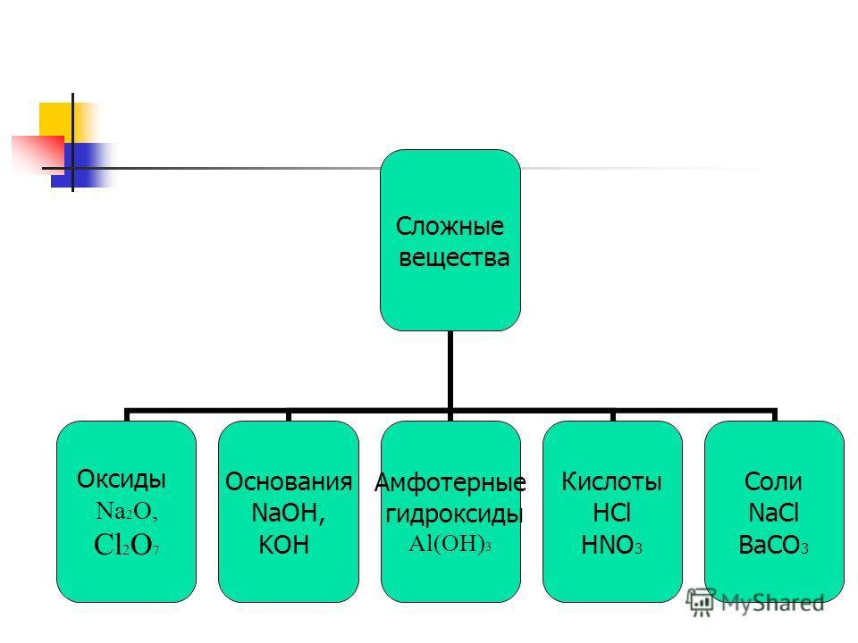 Сложные вещества Оксиды Na2O, Cl2O7 Основания NaOH, KOH Амфотерные гидроксиды Al(OH)3 Кислоты HCl HNO3 Соли NaCl BaCO3