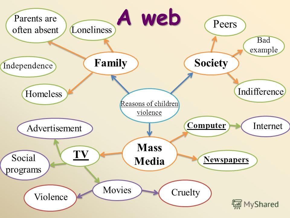 A web Reasons of children violence Society Peers Bad example Indifference Family Loneliness Parents are often absent Independence Homeless Mass Media Computer Internet Newspapers TV Advertisement Social programs Movies Violence Cruelty