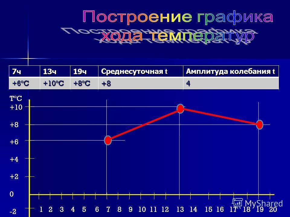 7 ч 13 ч 19 ч Среднесуточная t Амплитуда колебания t +6ºC+10ºC+8ºC+84 TºC +10 +8 +6 +4 +2 0 -2 1 2 3 4 5 6 7 8 9 10 11 12 13 14 15 16 17 18 19 20