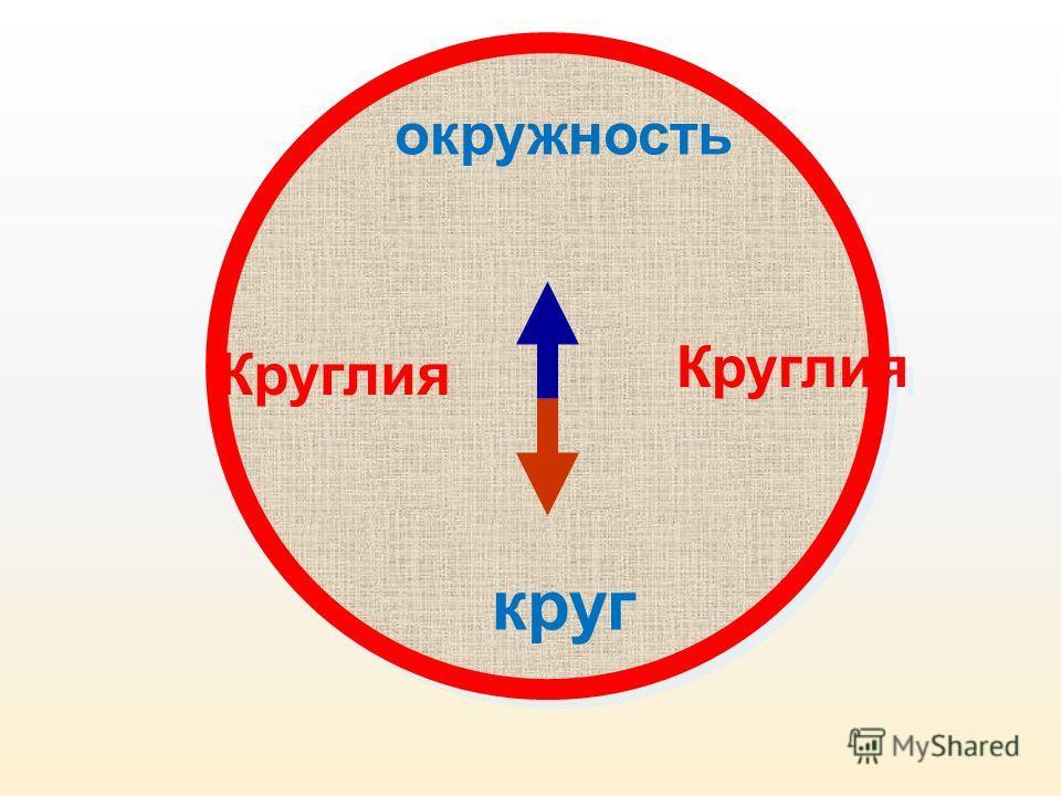 Круглия круг окружность Круглия