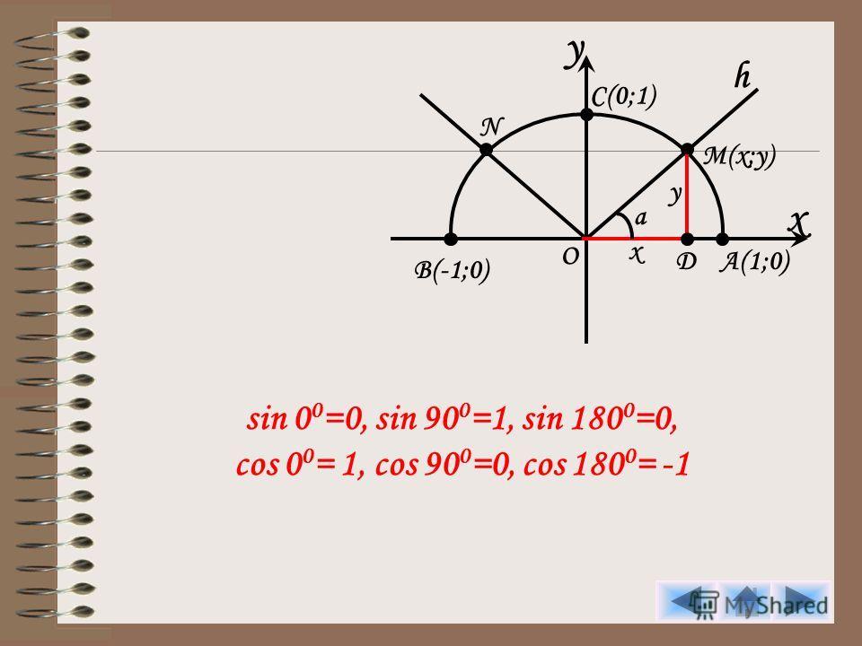 y x C(0;1) h M(x;y) A(1;0) B(-1;0) O N D y x a sin 0 0 =0, sin 90 0 =1, sin 180 0 =0, cos 0 0 = 1, cos 90 0 =0, cos 180 0 = -1