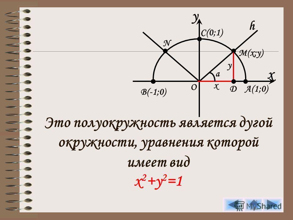 Это полуокружность является дугой окружности, уравнения которой имеет вид x 2 +y 2 =1 y x C(0;1) h M(x;y) A(1;0) B(-1;0) O N D y x a