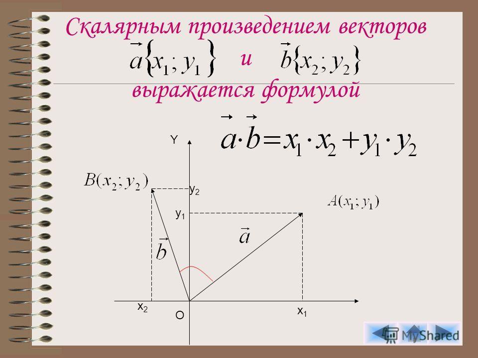 Скалярным произведением векторов и выражается формулой y2y2 x2x2 y1y1 x1x1 O Y