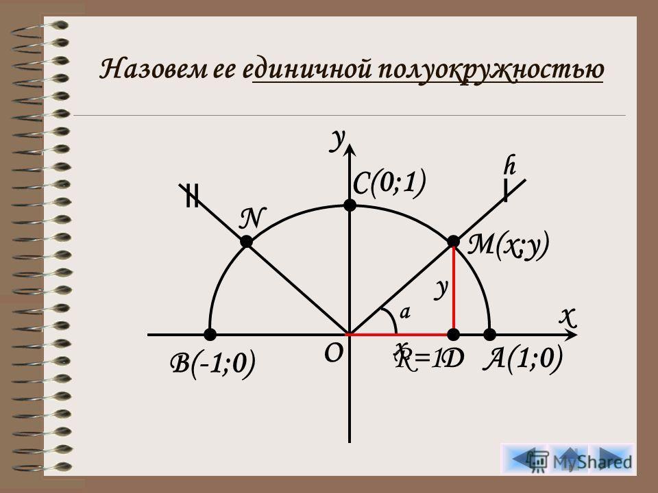 y x O Назовем ее единичной полуокружностью R=1 I II C(0;1) A(1;0) B(-1;0) M(x;y) h N a D y x