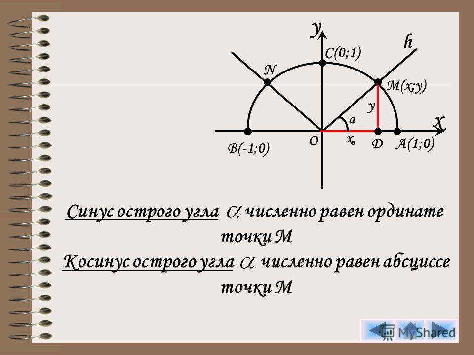 y x C(0;1) h M(x;y) A(1;0) B(-1;0) O N D y x a Синус острого угла численно равен ординате точки М Косинус острого угла численно равен абсциссе точки М