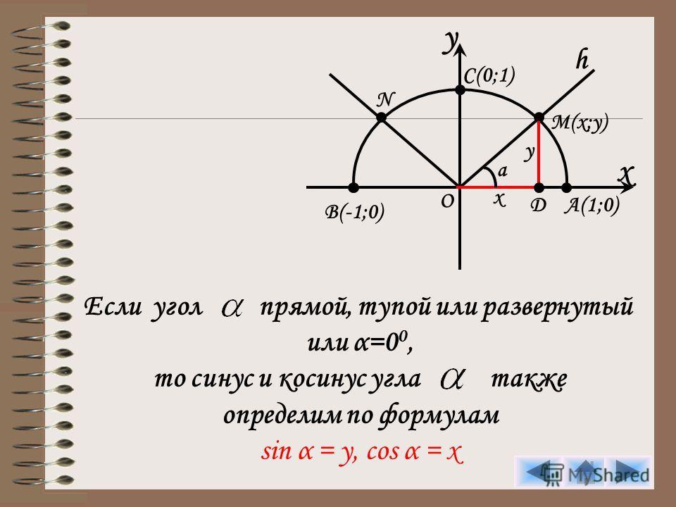 y x C(0;1) h M(x;y) A(1;0) B(-1;0) O N D y x a Если угол прямой, тупой или развернутый или α=0 0, то синус и косинус угла также определим по формулам sin α = y, cos α = x