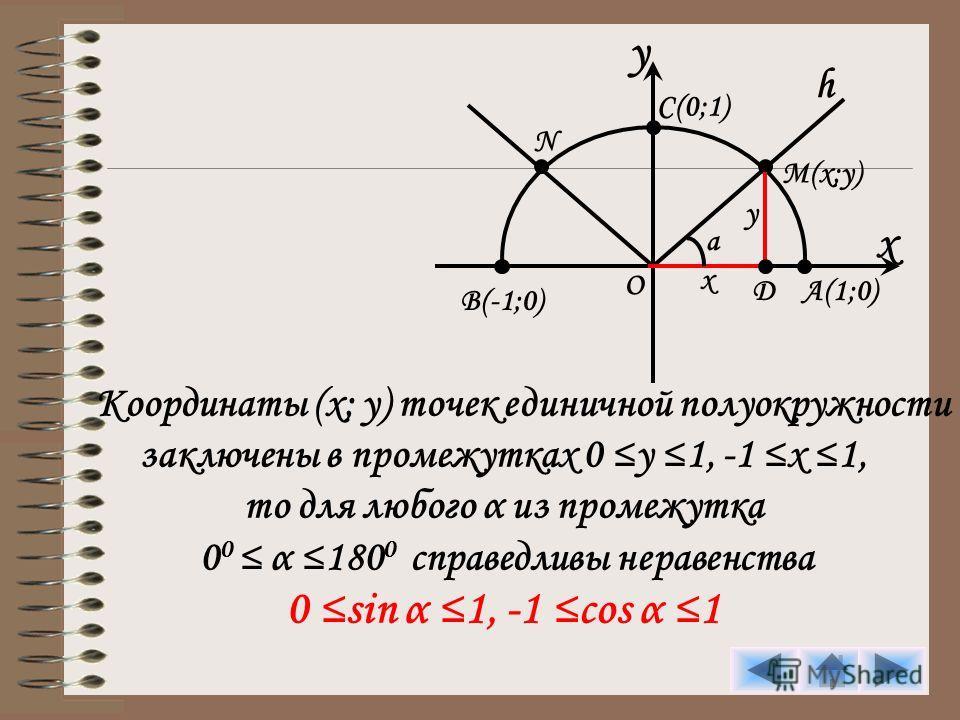 y x C(0;1) h M(x;y) A(1;0) B(-1;0) O N D y x a Координаты (x; y) точек единичной полуокружности заключены в промежутках 0 y 1, -1 x 1, то для любого α из промежутка 0 0 α 180 0 справедливы неравенства 0 sin α 1, -1 cos α 1