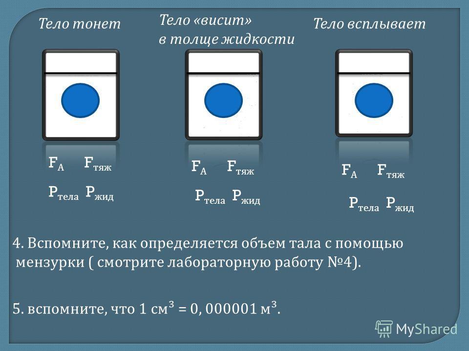 Тело тонет Тело « висит » в толще жидкости Тело всплывает F А F тяж P тела P жид F А F тяж P тела P жид 4. Вспомните, как определяется объем тала с помощью мензурки ( смотрите лабораторную работу 4). 5. вспомните, что 1 см ³ = 0, 000001 м ³.