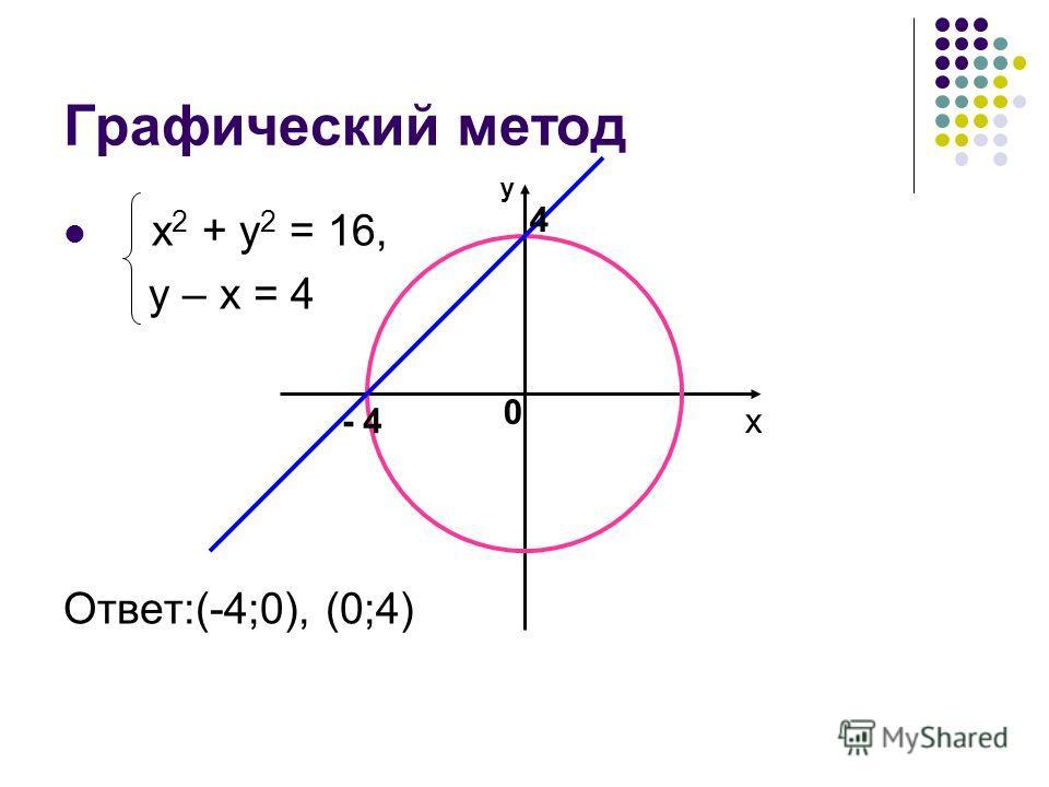 Графический метод х 2 + у 2 = 16, у – х = 4 Ответ:(-4;0), (0;4) 4 0 - 4 у х