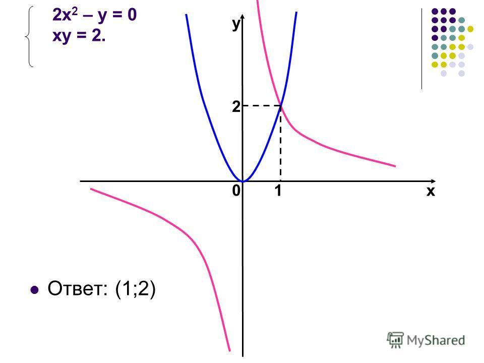 2 х 2 – у = 0 ху = 2. 2 01 у х Ответ: (1;2)