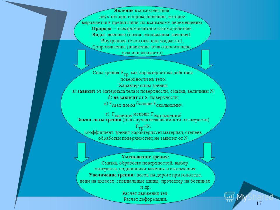 17 Явление взаимодействия двух тел при соприкосновении, которое выражается в препятствии их взаимному перемещению. Природа – электромагнитное взаимодействие. Виды: внешнее (покоя, скольжения, качения), Внутреннее (слои газа или жидкости), Сопротивлен